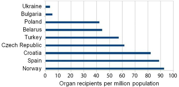 organ recipients per million population600